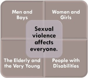 Sexual abuse in NHS and other english hospitala