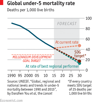 Global child mortality, steady progress has been announced but still persists immense difference in child life expectancies throughout the world