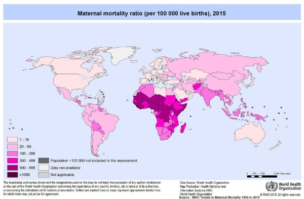 Global maternal mortality Countries reduced it by 75% in the last decades due to Improvement in maternal health. It is a great global success