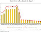 La tasa de natalidad desciende inexorablemente en España
