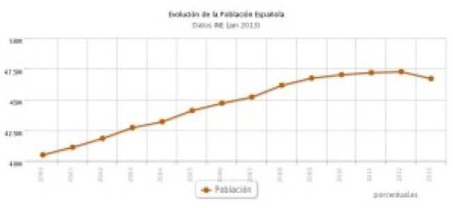 Población española decrece por primera vez durante décadas