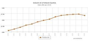 Perdida de la población española agravada por el creciente aborto fomentado legalmente