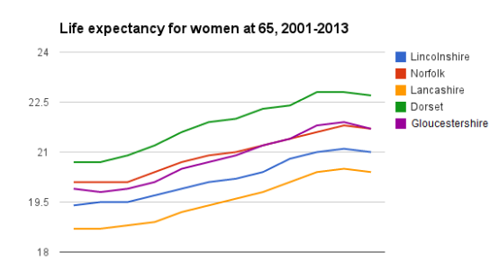 Life expectancy in English women has fallen for the first time
