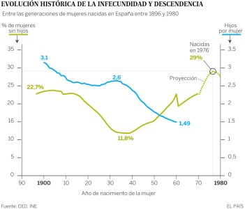 La infecundidad de las parejas en España. Se registra la generación más infecunda en 130 años