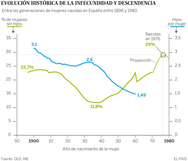La infecundidad en España sigue descendiendo, la actual generación es la más infecunda registrada con un aumento exponencial de mujeres sin hijos