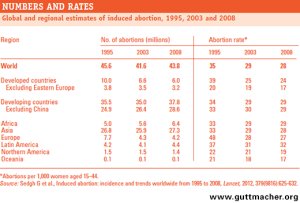 Induced abortion rate