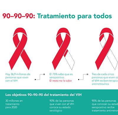 El Reino Unido consigue cumplir el proyecto 90-90-90 contra el sida